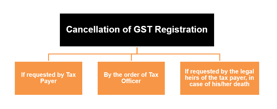 Meaning of cancellation of GST registration