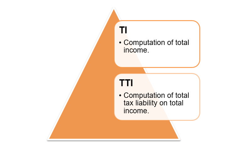 Computation of the total income
