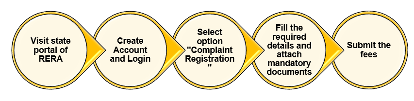 How to file a complaint for a project under RERA?